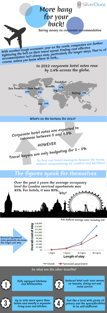 ServicedApart-infographic
